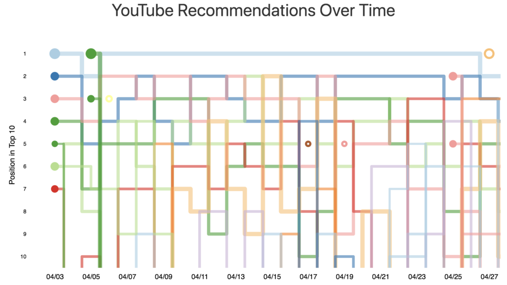 What videos does YouTube recommend for Ontario Party Leaders?
